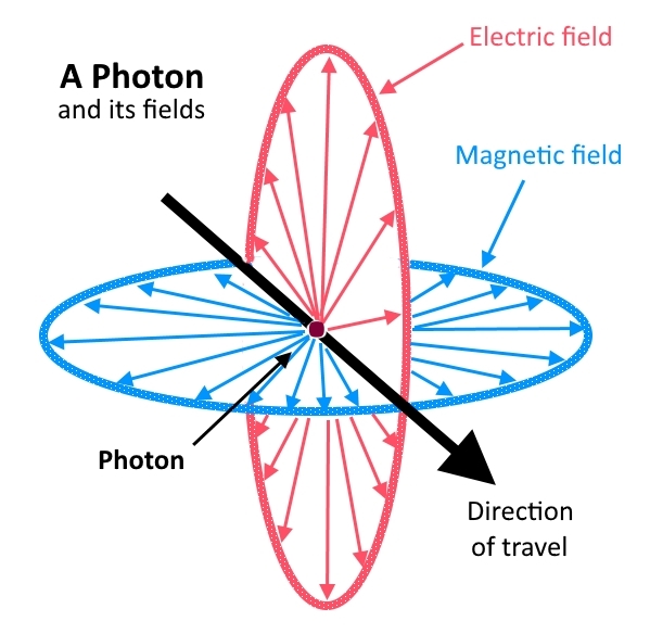 Photons with fields